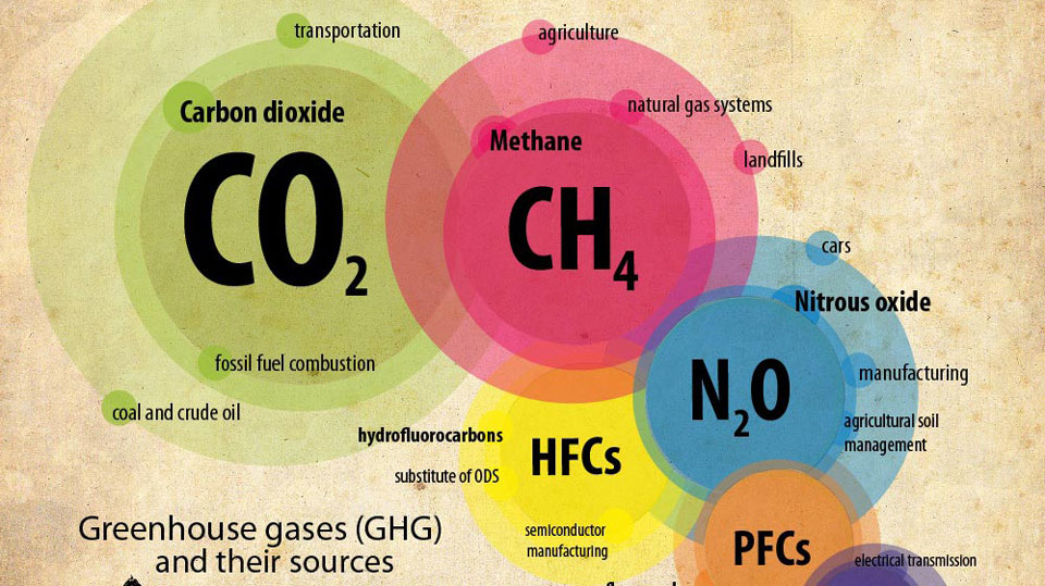 Greenhouse-gases-linked-to-rainfall