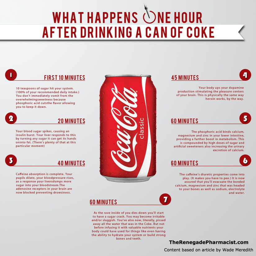 CocaColaInfographic_RenegadePharmacist